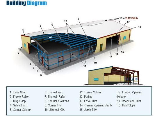 Diseño de almacenes con estructura de acero